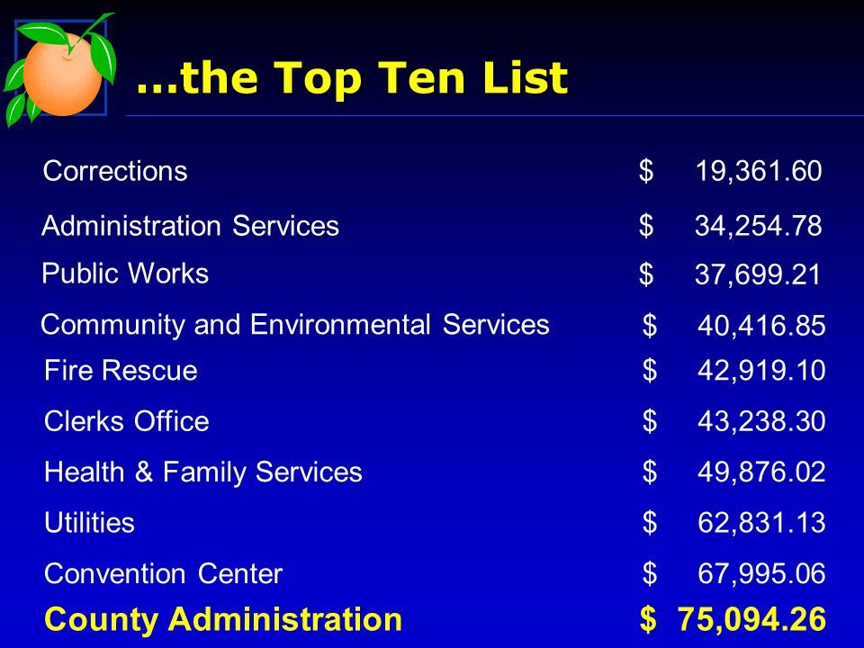 …the Top Ten List $ 75,094.26 County Administration $ 67,995.06 $ 62,831.13 $ 49,876.02 $ 43,238.30 $ 42,919.10 $ 34,254.78 $ 37,699.21 $ 40,416.85 $