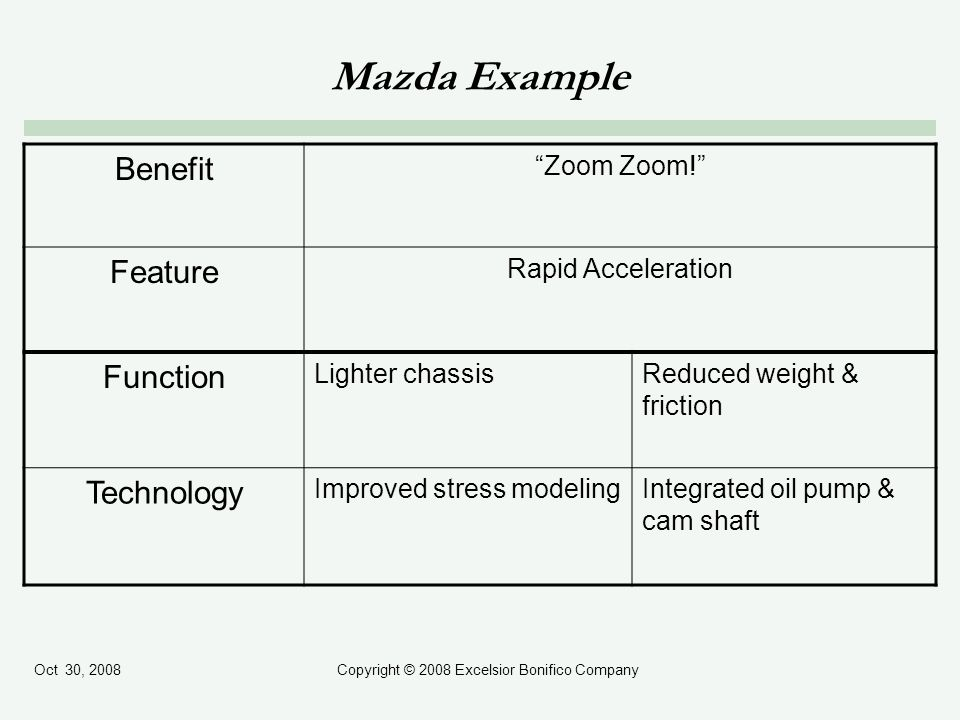 Oct 30, 2008Copyright © 2008 Excelsior Bonifico Company Mazda Example Benefit Zoom Zoom! Feature Rapid Acceleration Function Lighter chassisReduced we