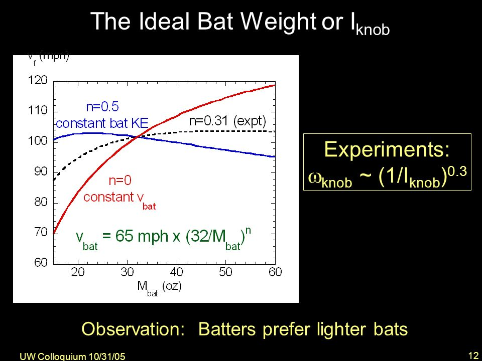UW Colloquium 10/31/05 12 The Ideal Bat Weight or I knob Observation: Batters prefer lighter bats Experiments: knob ~ (1/I knob ) 0.3