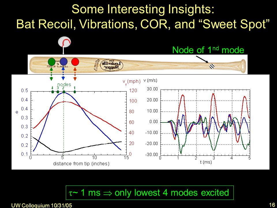 UW Colloquium 10/31/05 16 Some Interesting Insights: Bat Recoil, Vibrations, COR, and Sweet Spot E vib vfvf e Node of 1 nd mode + ~ 1 ms only lowest 4 modes excited
