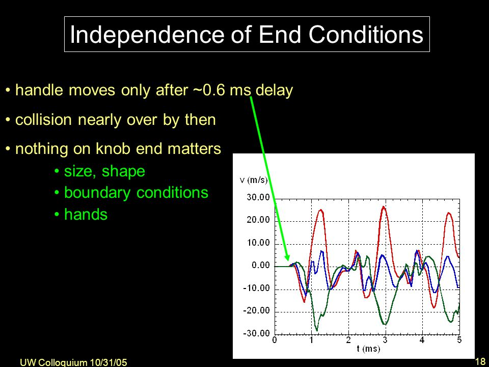 UW Colloquium 10/31/05 18 handle moves only after ~0.6 ms delay collision nearly over by then nothing on knob end matters size, shape boundary conditions hands Independence of End Conditions
