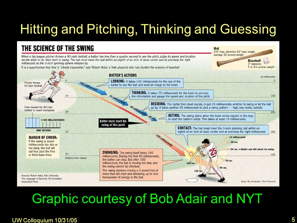 UW Colloquium 10/31/05 5 Graphic courtesy of Bob Adair and NYT Hitting and Pitching, Thinking and Guessing