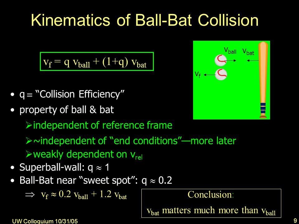 UW Colloquium 10/31/05 30 Undercutting the ball backspin Ball10 0 downward Bat 10 0 upward D = center-to-center offset trajectories