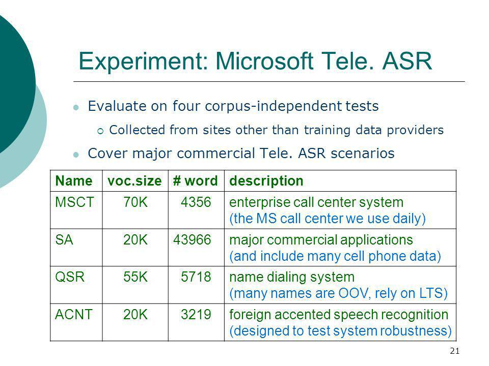 21 Experiment: Microsoft Tele. ASR Namevoc.size# worddescription MSCT70K 4356enterprise call center system (the MS call center we use daily) SA20K4396