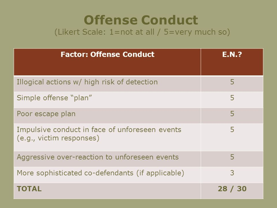 Offense Conduct (Likert Scale: 1=not at all / 5=very much so) Factor: Offense ConductE.N..