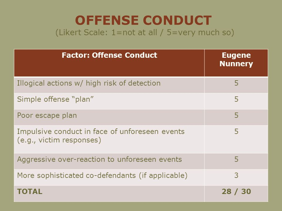 OFFENSE CONDUCT (Likert Scale: 1=not at all / 5=very much so) Factor: Offense ConductEugene Nunnery Illogical actions w/ high risk of detection5 Simple offense plan5 Poor escape plan5 Impulsive conduct in face of unforeseen events (e.g., victim responses) 5 Aggressive over-reaction to unforeseen events5 More sophisticated co-defendants (if applicable)3 TOTAL28 / 30