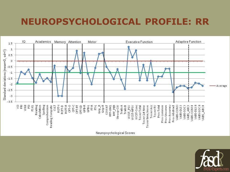 NEUROPSYCHOLOGICAL PROFILE: RR