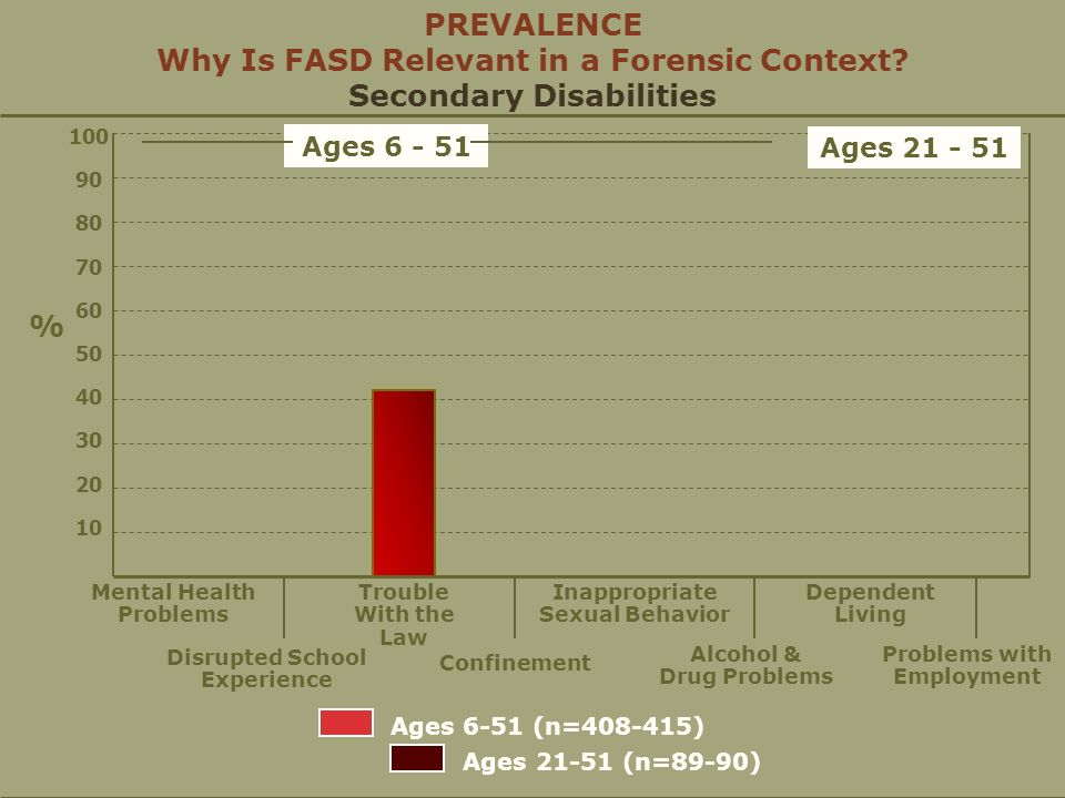 FASD Experts Protocol: Application of the Scientific Method to the Forensic Setting Stepwise protocol Neuropsychological evaluation as leading element Is profile consistent with FASD.