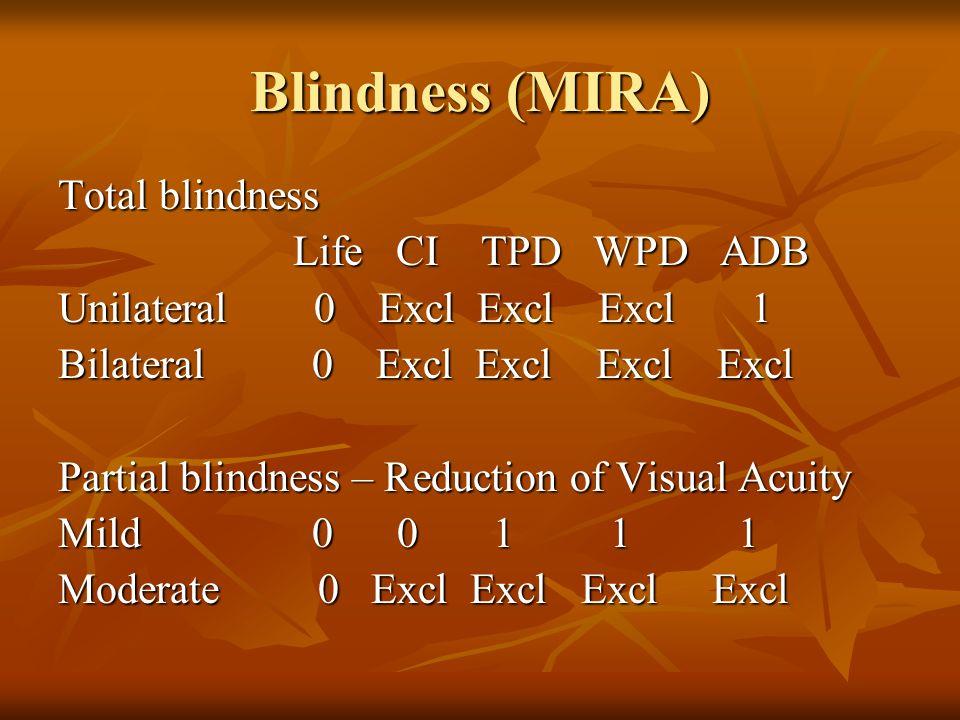 Blindness (MIRA) Total blindness Life CI TPD WPD ADB Life CI TPD WPD ADB Unilateral 0 Excl Excl Excl 1 Bilateral 0 Excl Excl Excl Excl Partial blindne