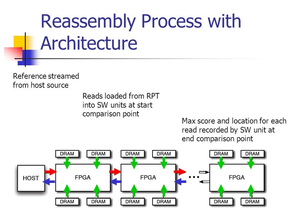 Reassembly Process with Architecture Reference streamed from host source Reads loaded from RPT into SW units at start comparison point Max score and l