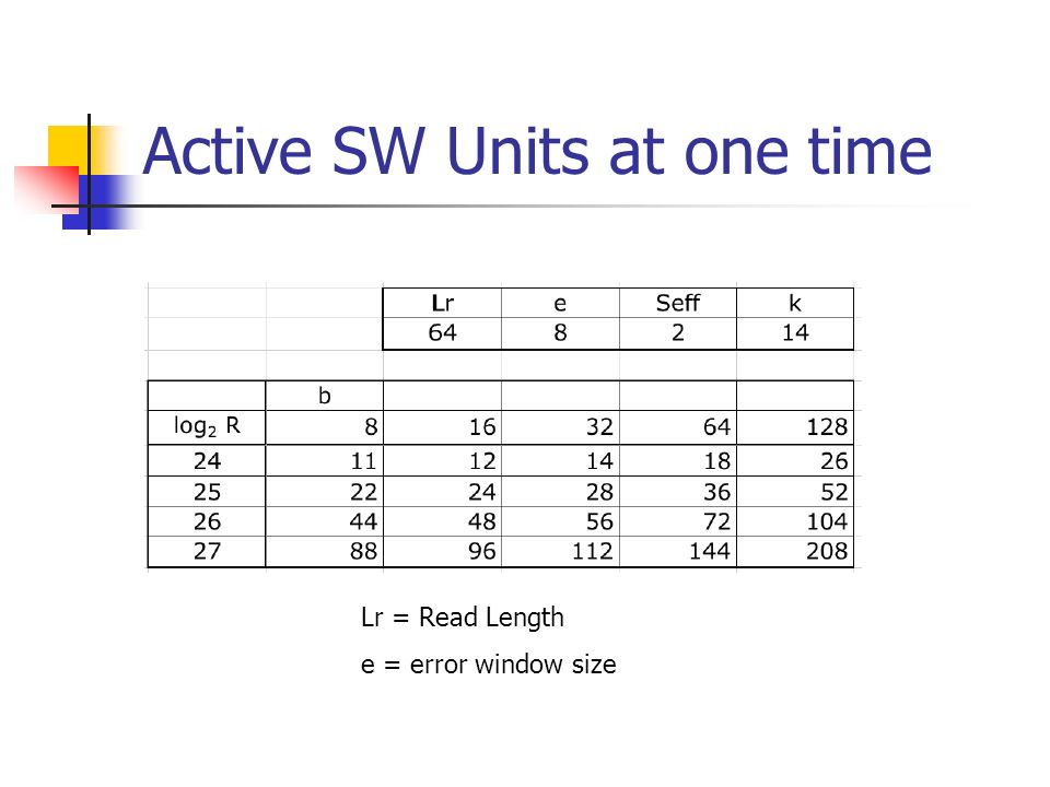 Active SW Units at one time Lr = Read Length e = error window size