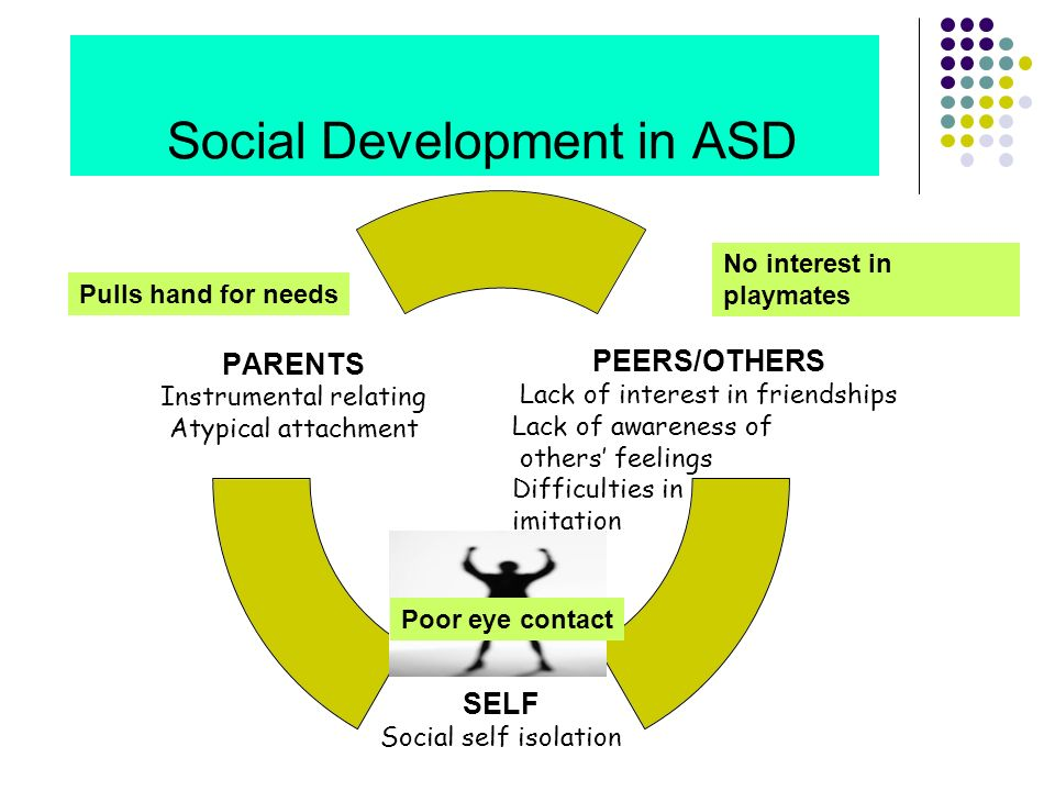 Social Development in ASD Lack of awareness of others feelings Difficulties in imitation Poor eye contact No interest in playmates Pulls hand for need