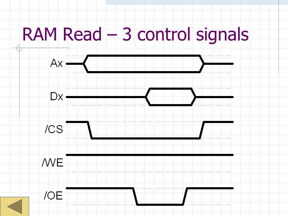 RAM Read – 3 control signals