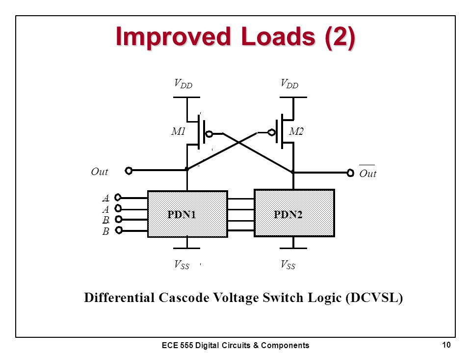 ECE 555 Digital Circuits & Components Improved Loads (2) 10 V DD V SS PDN1 Out V DD V SS PDN2 Out A A B B M1M2 Differential Cascode Voltage Switch Log