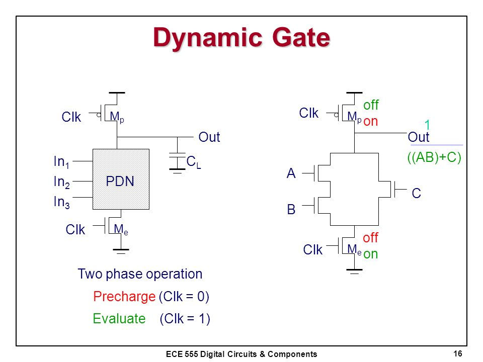 ECE 555 Digital Circuits & Components Dynamic Gate 16 In 1 In 2 PDN In 3 MeMe MpMp Clk Out CLCL Clk A B C MpMp MeMe Two phase operation Precharge (Clk