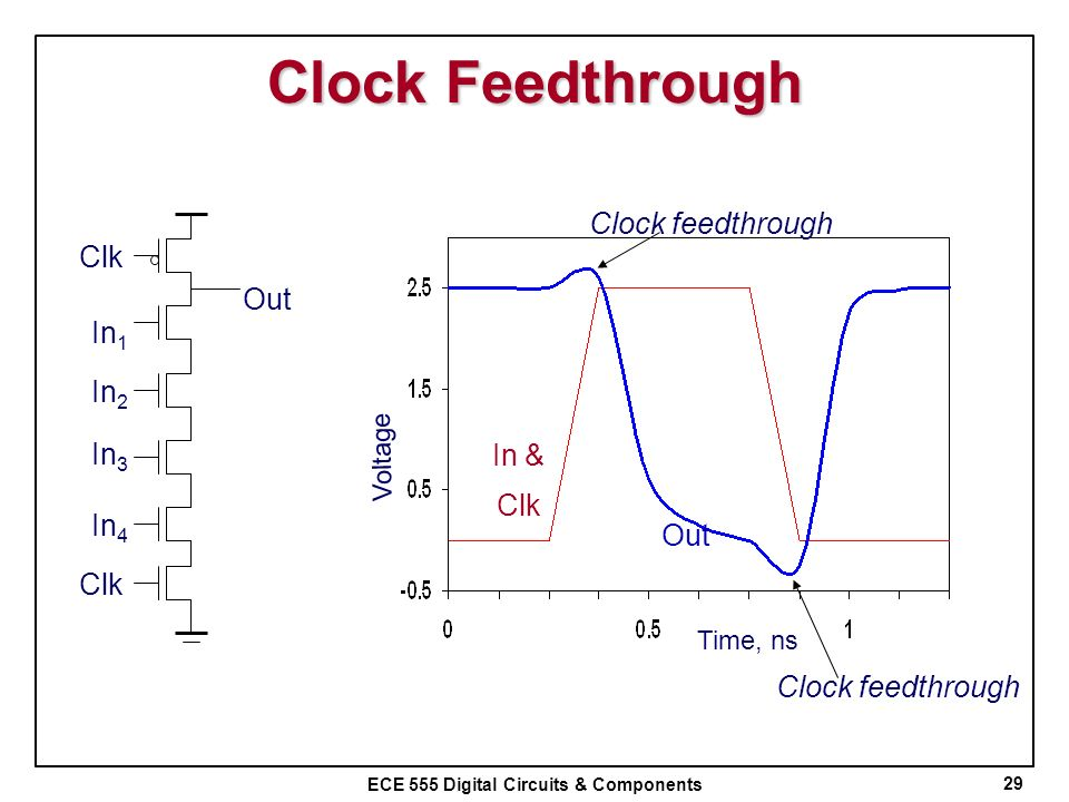 ECE 555 Digital Circuits & Components Clock Feedthrough 29 Clk In 1 In 2 In 3 In 4 Out In & Clk Out Time, ns Voltage Clock feedthrough