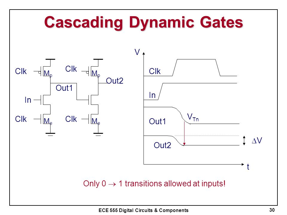 ECE 555 Digital Circuits & Components Cascading Dynamic Gates 30 Clk Out1 In MpMp MeMe MpMp MeMe Clk Out2 V t ClkIn Out1 Out2 V V Tn Only 0 1 transiti
