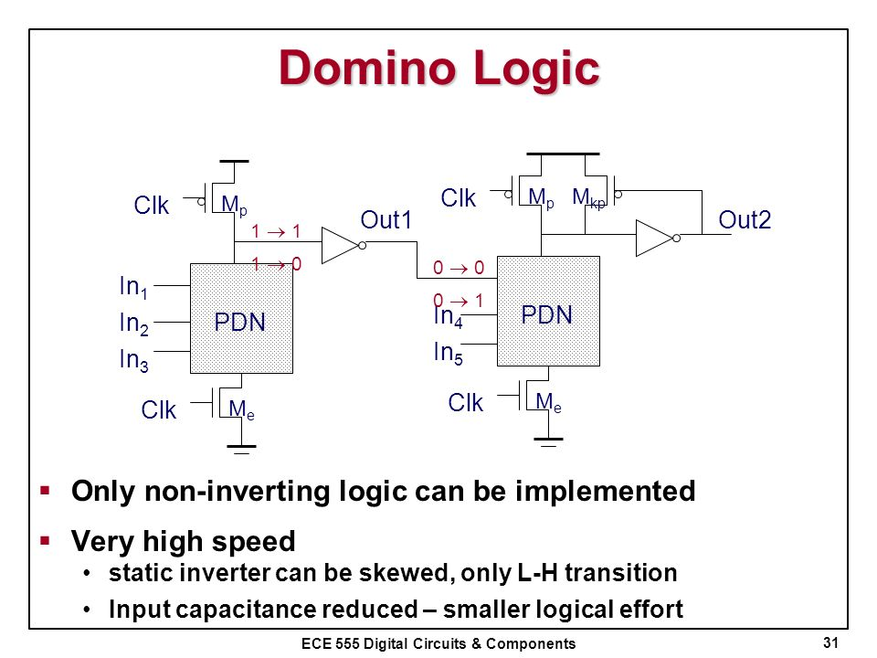 ECE 555 Digital Circuits & Components Domino Logic 31 In 1 In 2 PDN In 3 MeMe MpMp Clk Out1 In 4 PDN In 5 MeMe MpMp Clk Out2 M kp 1 1 0 0 0 1 Only non