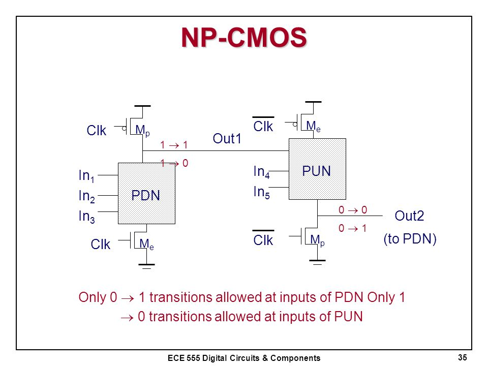ECE 555 Digital Circuits & Components NP-CMOS 35 In 1 In 2 PDN In 3 MeMe MpMp Clk Out1 In 4 PUN In 5 MeMe MpMp Clk Out2 (to PDN) 1 1 0 0 0 1 Only 0 1