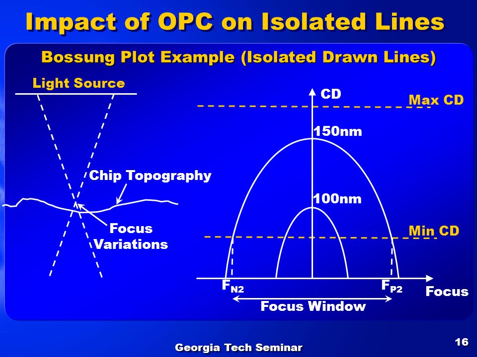 Georgia Tech Seminar 16 Impact of OPC on Isolated Lines CD Focus Focus Window 150nm 100nm Max CD Min CD Bossung Plot Example (Isolated Drawn Lines) Ch
