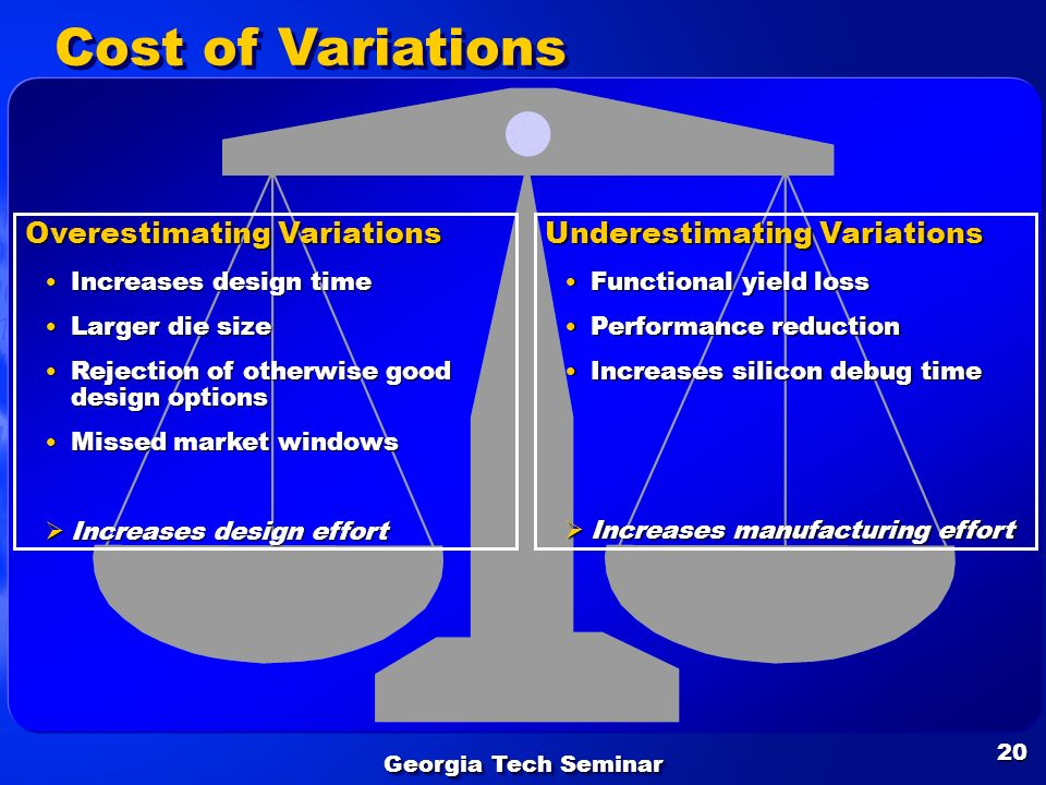 Georgia Tech Seminar 20 Cost of Variations Overestimating Variations Increases design timeIncreases design time Larger die sizeLarger die size Rejecti