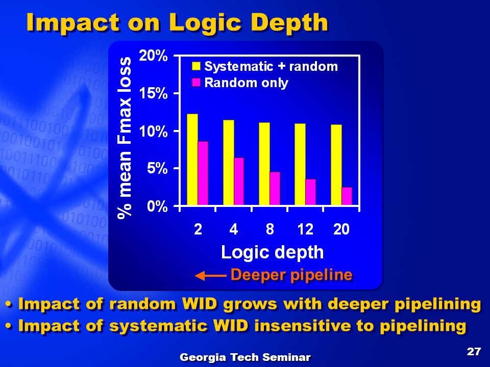 Georgia Tech Seminar 27 Impact of random WID grows with deeper pipelining Impact of systematic WID insensitive to pipelining Impact of random WID grow