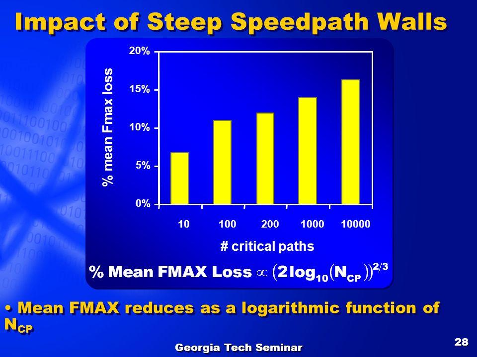 Georgia Tech Seminar 28 Impact of Steep Speedpath Walls 0% 5% 10% 15% 20% 10100200100010000 # critical paths % mean Fmax loss Mean FMAX reduces as a l