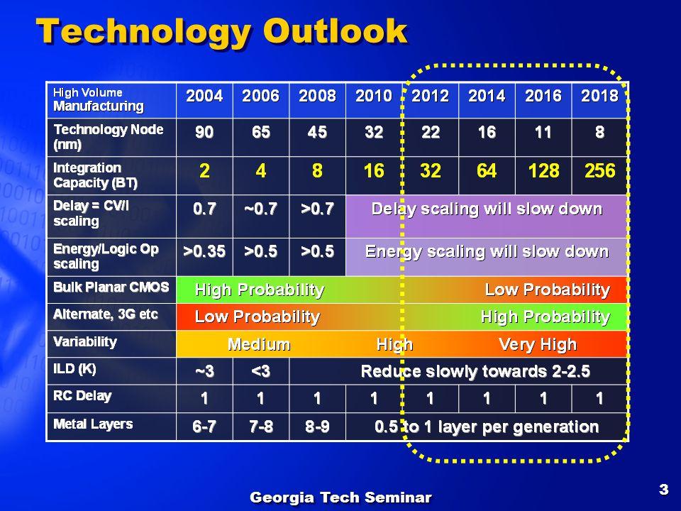 Georgia Tech Seminar 3 Technology Outlook