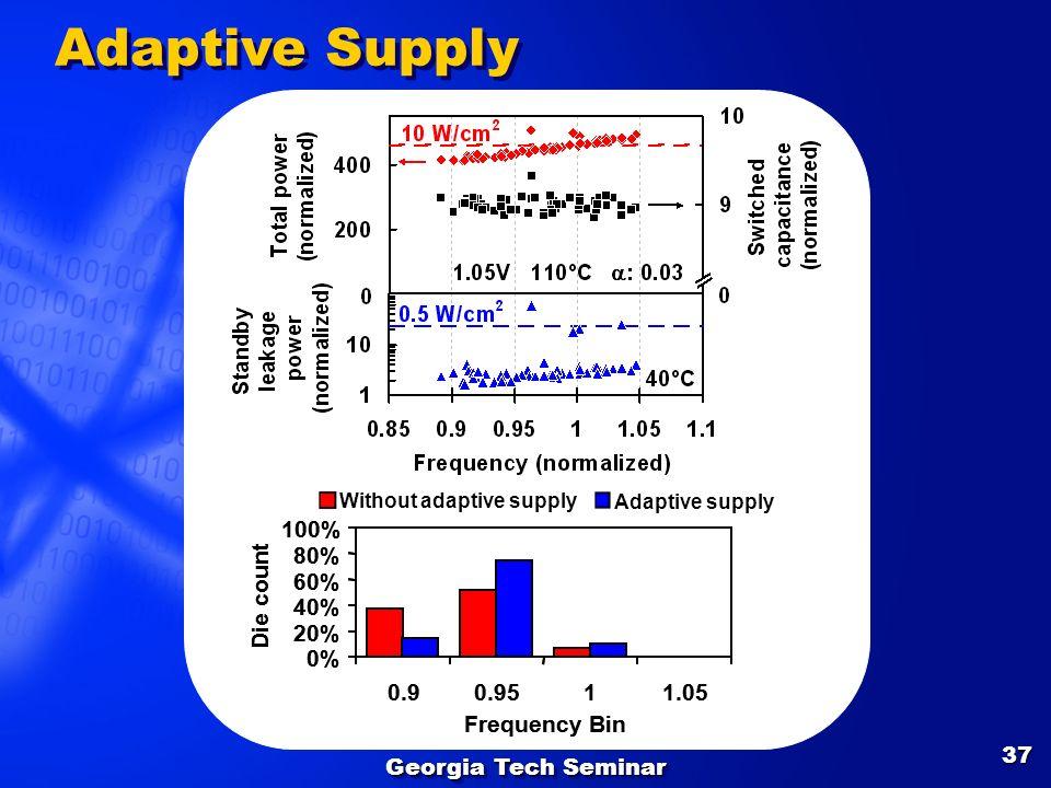 Georgia Tech Seminar 37 Adaptive Supply Adaptive supply Without adaptive supply