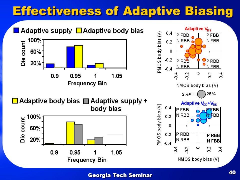 Georgia Tech Seminar 40 Effectiveness of Adaptive Biasing