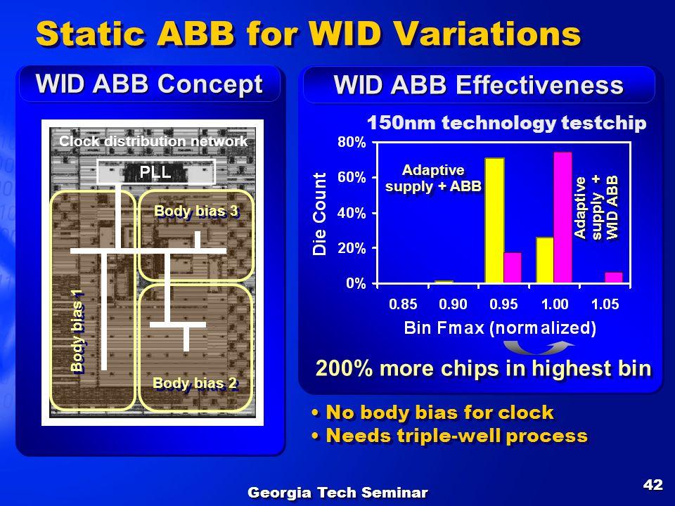 Georgia Tech Seminar 42 Clock distribution network WID ABB Concept Static ABB for WID Variations WID ABB Effectiveness 150nm technology testchip Adapt