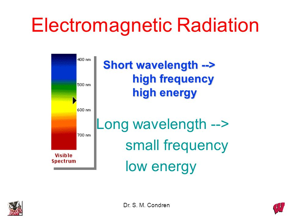 Dr. S. M. Condren Long wavelength --> small frequency low energy Short wavelength --> high frequency high frequency high energy Electromagnetic Radiat