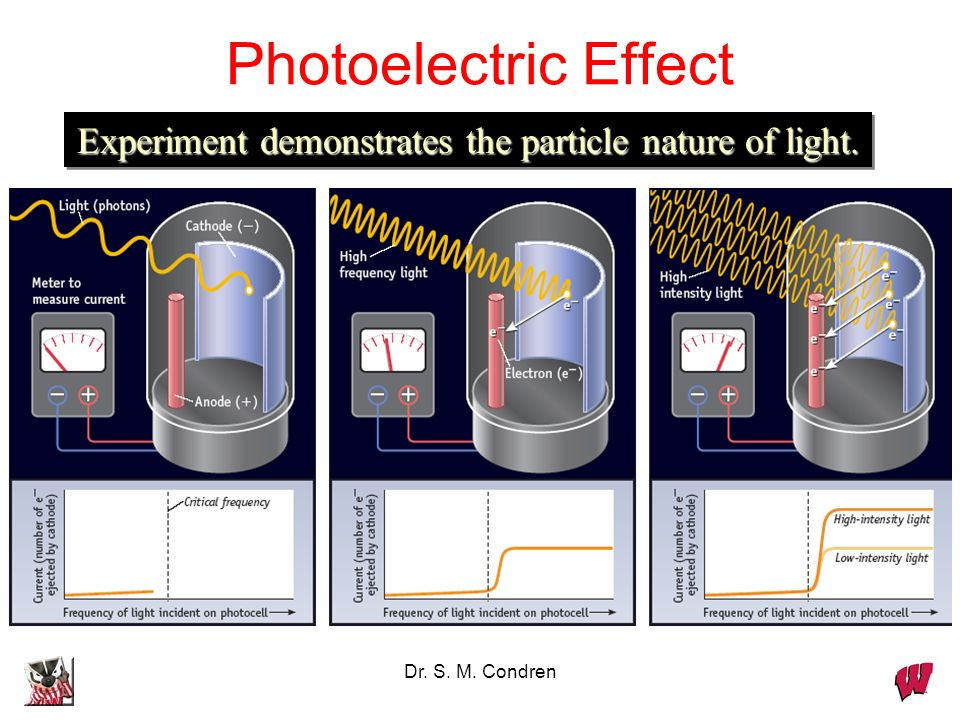 Dr. S. M. Condren Experiment demonstrates the particle nature of light. Photoelectric Effect