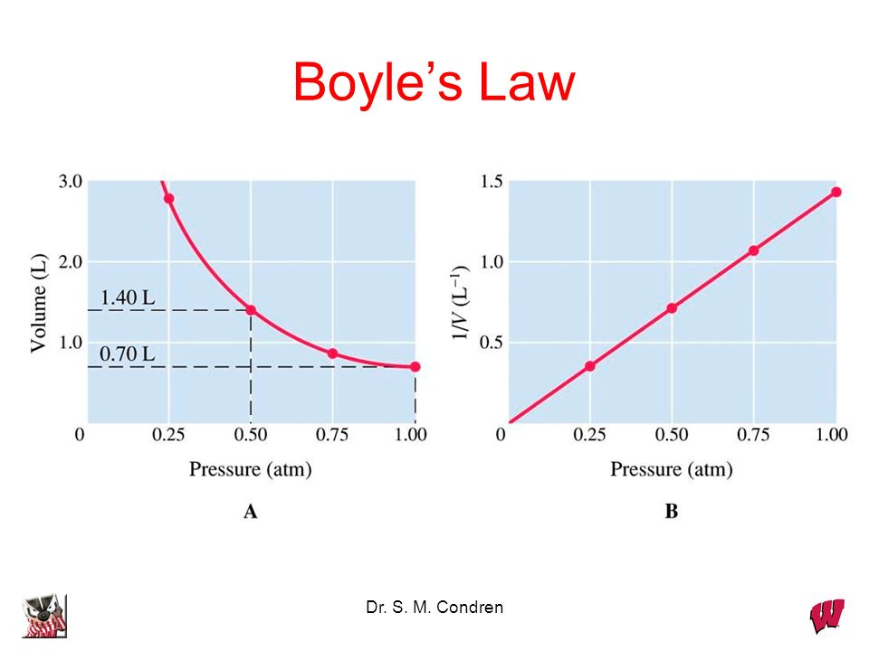 Dr. S. M. Condren A bicycle pump is a good example of Boyles law. As the volume of the air trapped in the pump is reduced, its pressure goes up, and a
