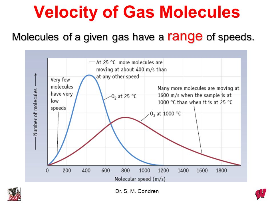 Dr. S. M. Condren Kinetic Molecular Theory where u is the speed and M is the molar mass. speed INCREASES with Tspeed INCREASES with T speed DECREASES