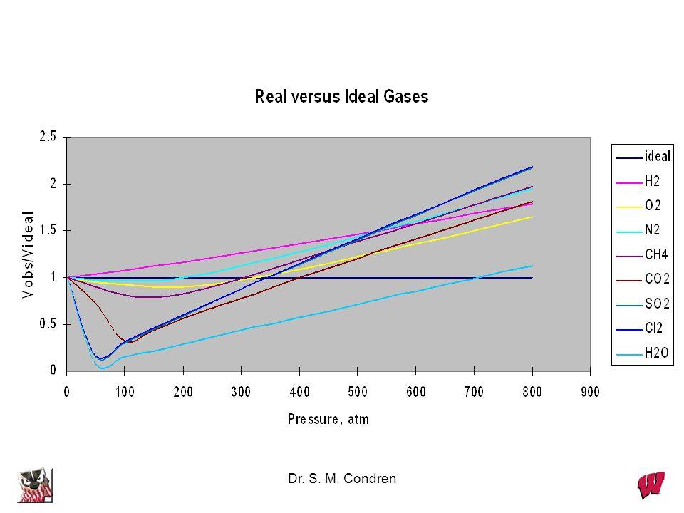 Dr. S. M. Condren Cl 2 gas has a = 6.49, b = 0.0562 For 8.0 mol Cl 2 in a 4.0 L tank at 27 o C. P (ideal) = nRT/V = 49.3 atm P (van der Waals) = 29.5