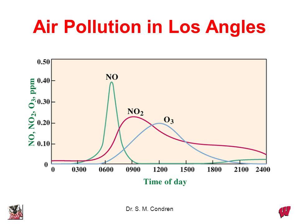 Dr. S. M. Condren Some Oxides of Nitrogen N 2 O NO NO 2 N 2 O 4 2 NO 2 = N 2 O 4 brown colorless NO x