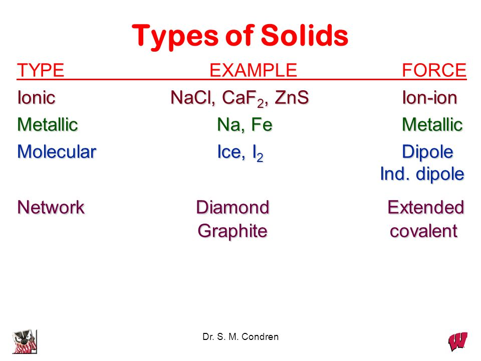 Dr. S. M. Condren Types of Solids TYPEEXAMPLEFORCE Ionic NaCl, CaF 2, ZnSIon-ion Metallic Na, FeMetallic Molecular Ice, I 2 Dipole Ind. dipole Network