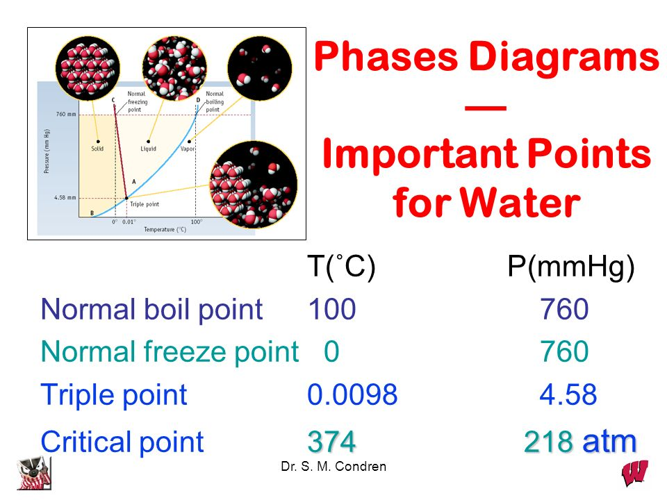 Dr. S. M. Condren Phases Diagrams Important Points for Water T(˚C)P(mmHg) Normal boil point 100 760 Normal freeze point 0 760 Triple point 0.0098 4.58