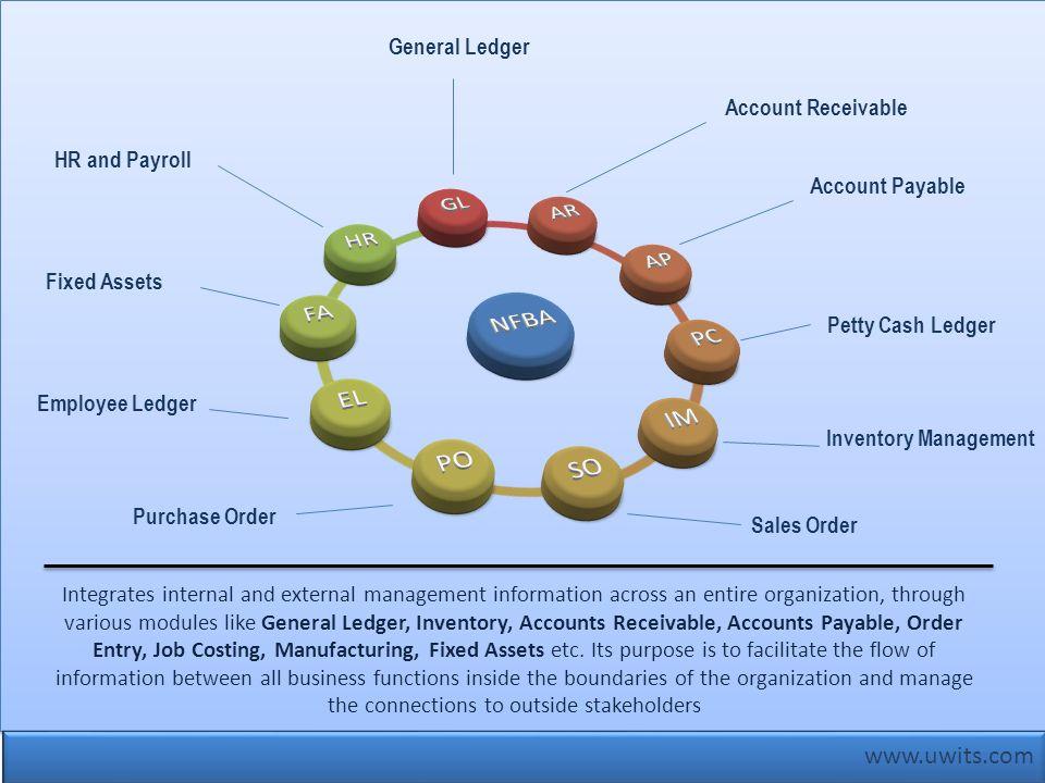 www.uwits.com Integrates internal and external management information across an entire organization, through various modules like General Ledger, Inve