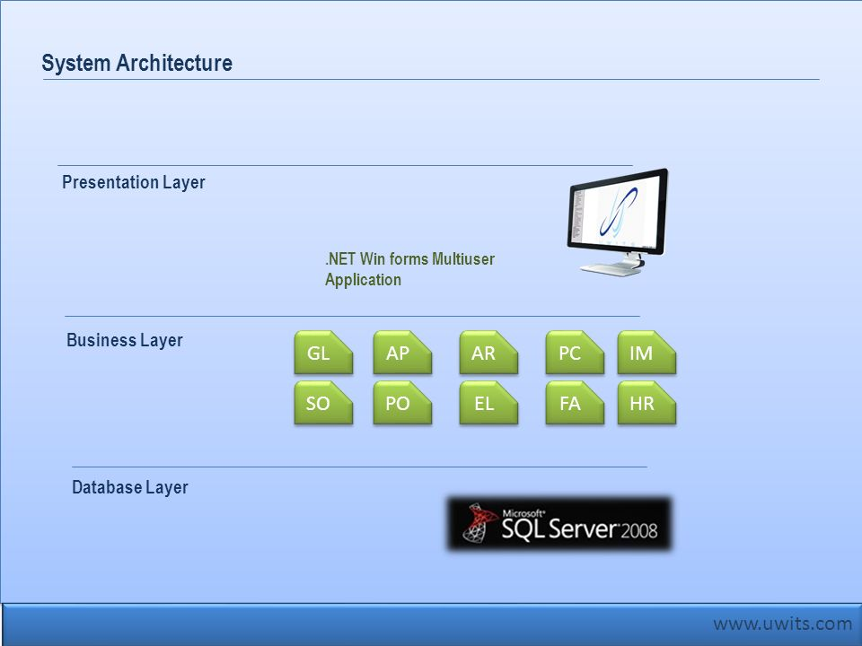 www.uwits.com System Architecture Database Layer Business Layer GL AP AR PC IM SO PO EL FA HR Presentation Layer.NET Win forms Multiuser Application