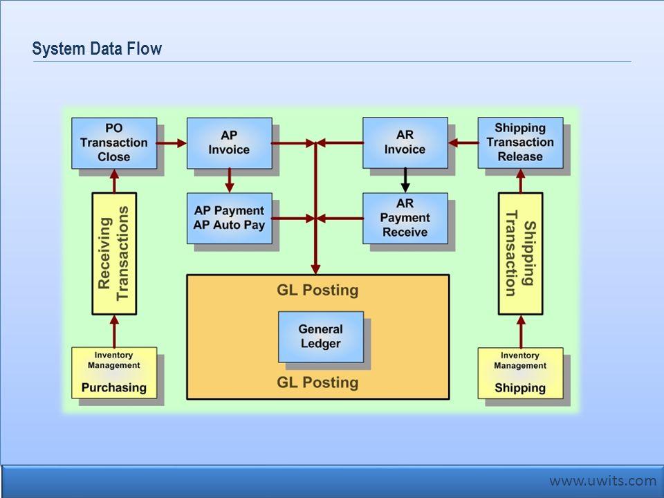 www.uwits.com System Data Flow