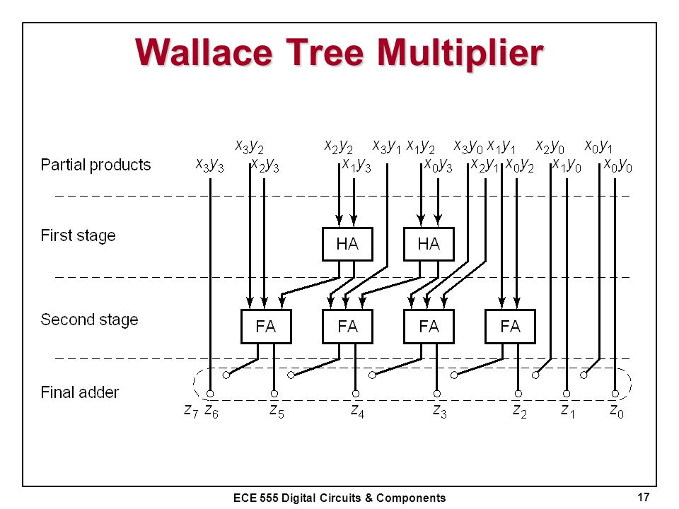 ECE 555 Digital Circuits & Components Wallace Tree Multiplier 17