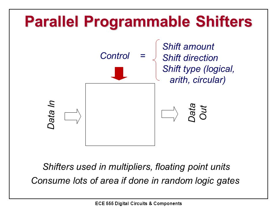 ECE 555 Digital Circuits & Components Parallel Programmable Shifters Data In Control = Data Out Shift amount Shift direction Shift type (logical, arit