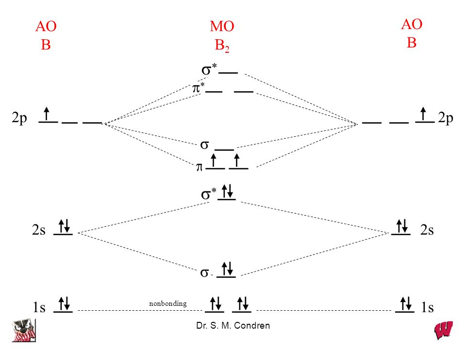 Dr. S. M. Condren 1s nonbonding AO B AO B MO B 2 2s 2p