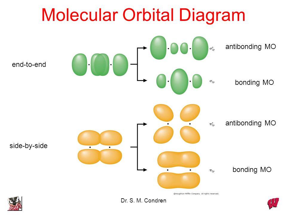 Dr. S. M. Condren Molecular Orbital Diagram side-by-side end-to-end bonding MO antibonding MO