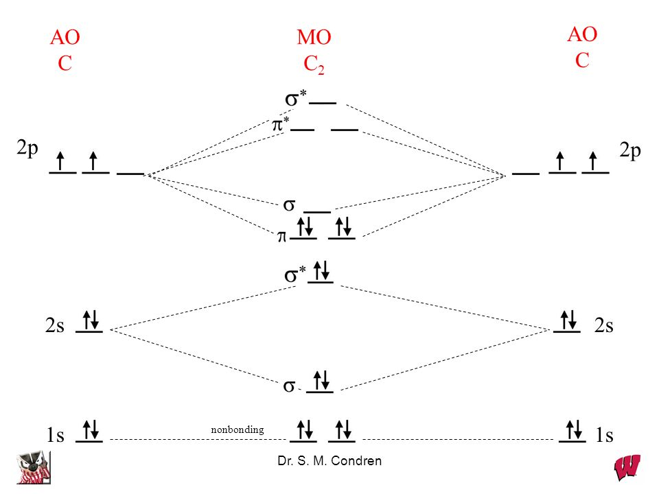 Dr. S. M. Condren 1s nonbonding AO C AO C MO C 2 2s 2p