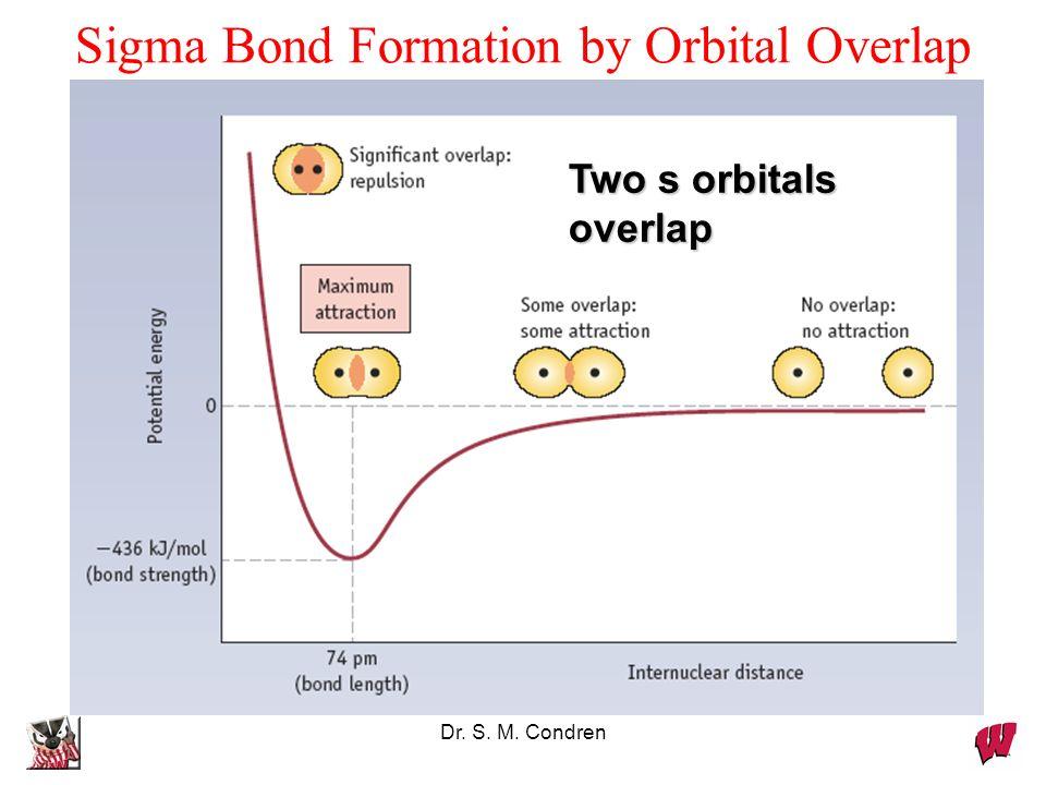 Dr. S. M. Condren Sigma Bond Formation by Orbital Overlap Two s orbitals overlap