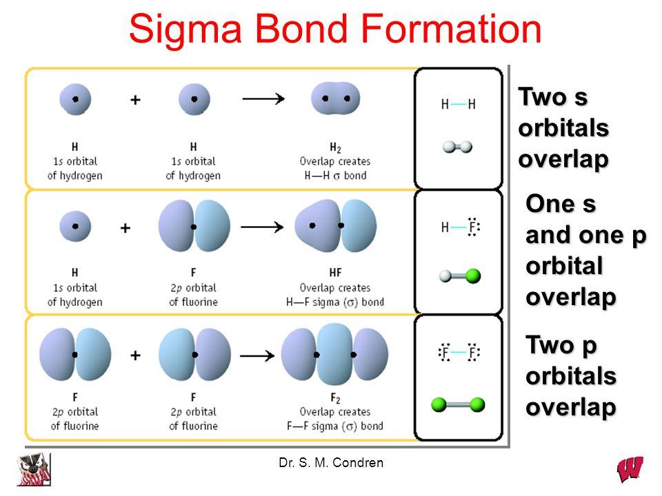 Dr. S. M. Condren Two s orbitals overlap Two p orbitals overlap Sigma Bond Formation One s and one p orbital overlap