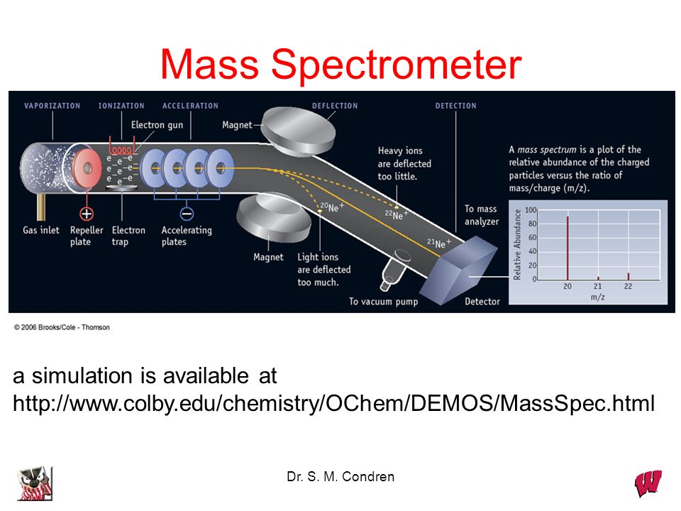 Dr. S. M. Condren Mass Spectrometer a simulation is available at http://www.colby.edu/chemistry/OChem/DEMOS/MassSpec.html